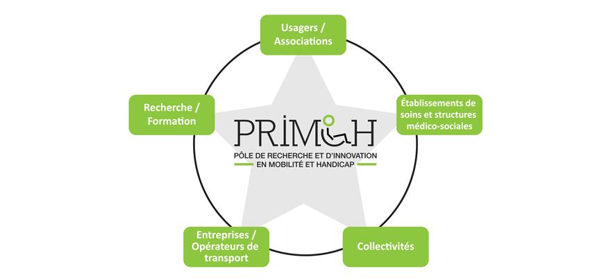 PRIMOH : RECHERCHE/FORMATION > USAGERS/ASSOCIATIONS > ETABLISSEMENTS DE SOINS ET STRUCTURES MEDICO-SOCIALES > COLLECTIVITES > ENTREPRISES/OPERATEURS DE TRANSPORT